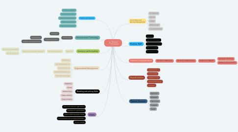 Mind Map: Second Semester