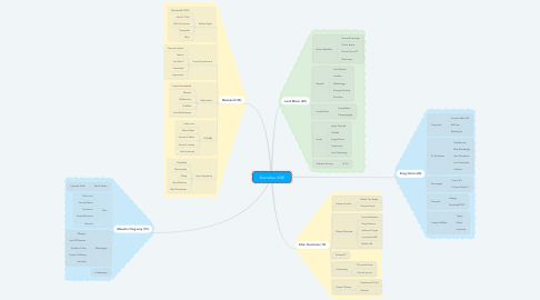 Mind Map: Sternefee (108)