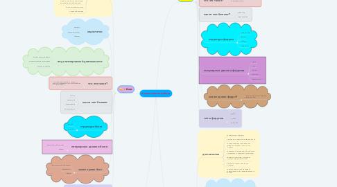 Mind Map: коллективная работа