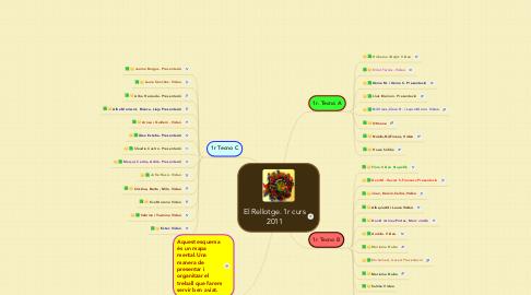 Mind Map: El Rellotge. 1r curs 2011