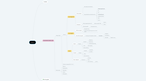 Mind Map: Aftale