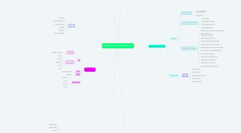 Mind Map: การพัฒนาสมรรถนะในการปฏิบัติหน้าที่
