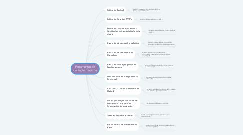 Mind Map: Ferramentas de avaliação funcional