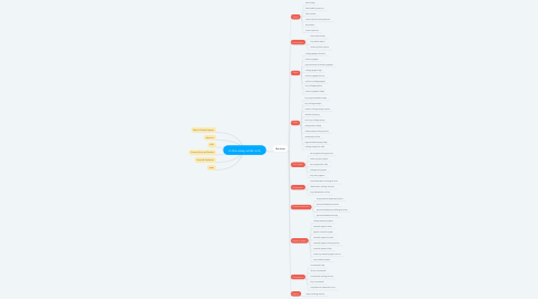 Mind Map: online-essay-writer.com