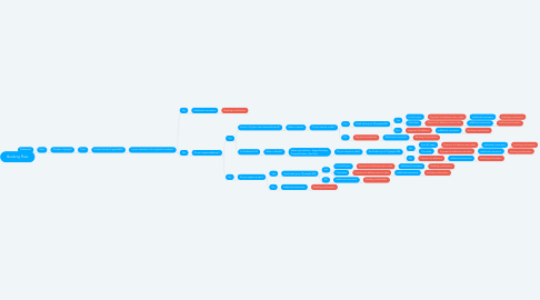 Mind Map: Booking Flow