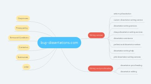 Mind Map: buy-dissertations.com