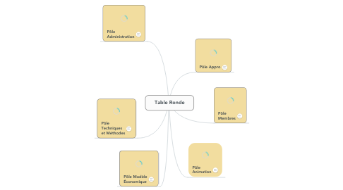 Mind Map: Table Ronde