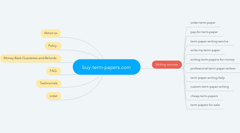 Mind Map: buy-term-papers.com