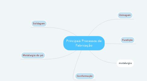 Mind Map: Principais Processos de Fabricação