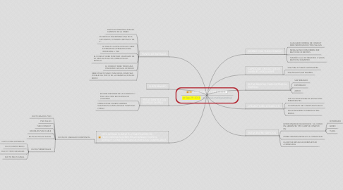 Mind Map: ANSI/EIA/TIA 569 Y 570