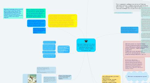 """Mind Map: Великий Пифагор!  И в наши дни мы знаем про открытия твои!Визитная карточка команды """"ТОЧКА"""" МБОУ """"Коношская ОШ"""""""
