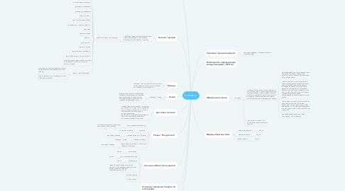Mind Map: Sounds.ru