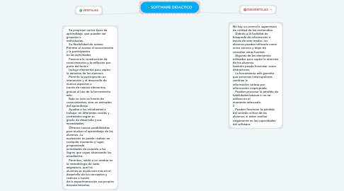 Mind Map: SOFTWARE DIDACTICO