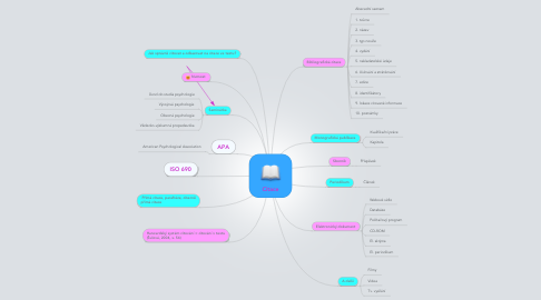 Mind Map: Citace