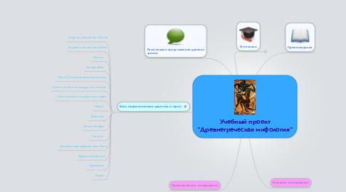 """Mind Map: Учебный проект """"Древнегреческая мифология"""""""