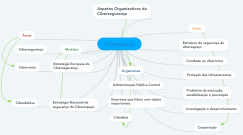 Mind Map: Cibersegurança