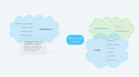 Mind Map: Mecánica de Fluidos
