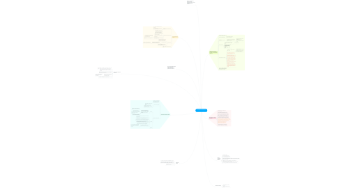 Mind Map: The Spectrum of Control: A Social Theory of the Smart City