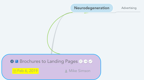Mind Map: Brochures to Landing Pages