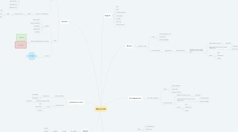 Mind Map: App cocina