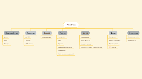 Mind Map: Fortress