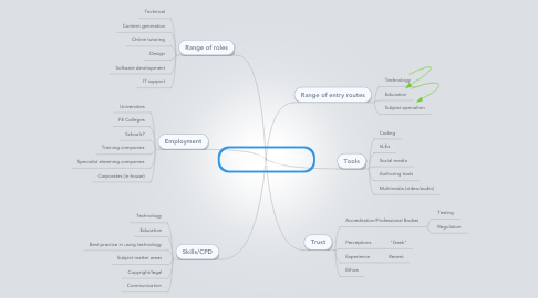 Mind Map: What makes an elearning professional?