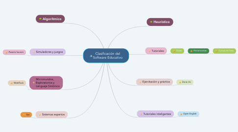 Mind Map: Clasificación del Software Educativo
