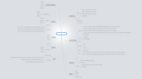 Mind Map: Produtos Criação