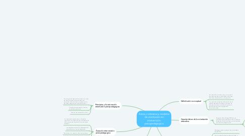 Mind Map: Áreas, contextos y modelos de orientación en intervención psicopedagogica