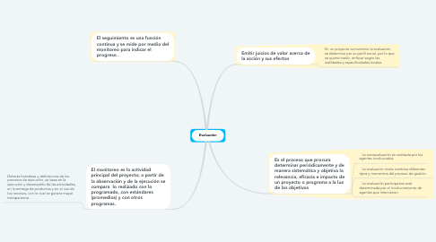 Mind Map: Evaluación