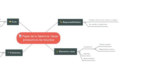 Mind Map: Papel de la Gerencia: Hacer productivos los recursos