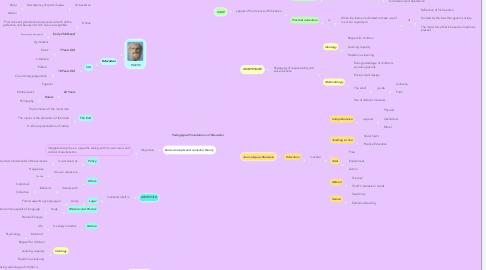 Mind Map: Pedagogical Foundations of Education