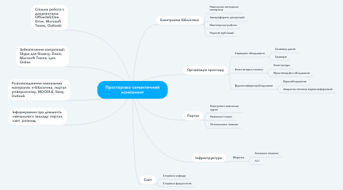 Mind Map: Просторово-семантичний компонент