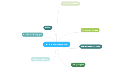 Mind Map: PSYCHOLOGIE POSITIVE
