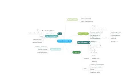 Mind Map: PSYCHOLOGIE POSITIVE