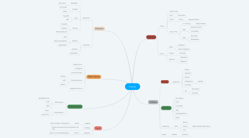 Mind Map: Leisure