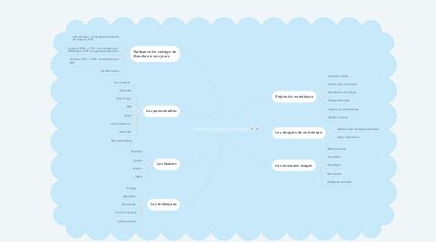 Mind Map: Informatique/numérique