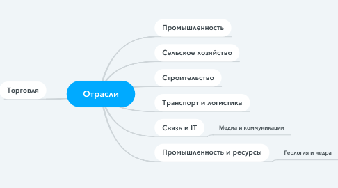 Mind Map: ПроеКТОриЯ
