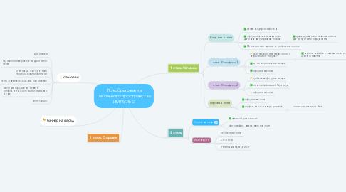 Mind Map: Преобразование школьного пространства ИМПУЛЬС