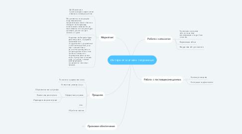 Mind Map: Интернет магазин геоданных