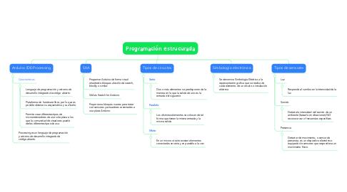 Mind Map: Programación estrucurada