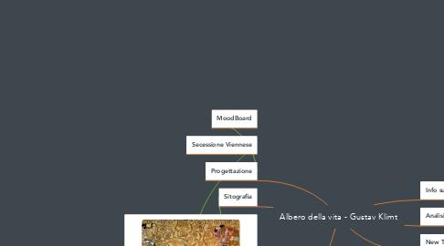 Mind Map: Albero della vita - Gustav Klimt