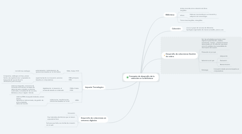 Mind Map: Concepto de desarrollo de la  colección en la biblioteca