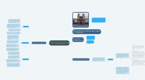 Mind Map: ARQUITECTURA COLONIAL Y SUS CARACTERÍSTICAS.