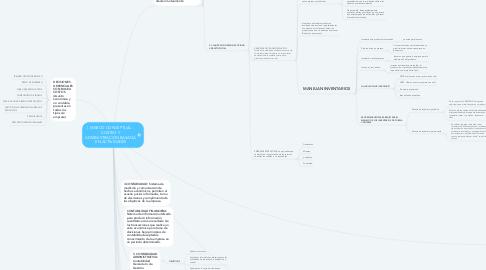 Mind Map: I. MARCO CONCEPTUAL -  COSTEO Y  ADMINISTRACIÓN BASADA  EN ACTIVIDADES