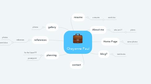 Mind Map: Cheyenne Paul