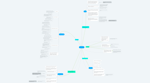 Mind Map: Transition