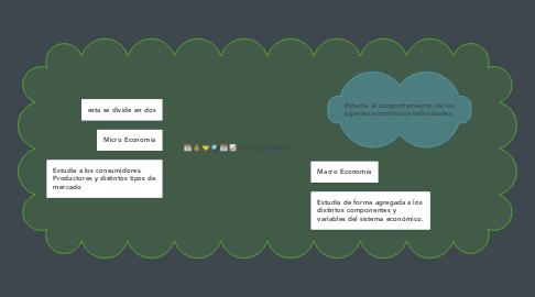 Mind Map: LA ECONOMÍA