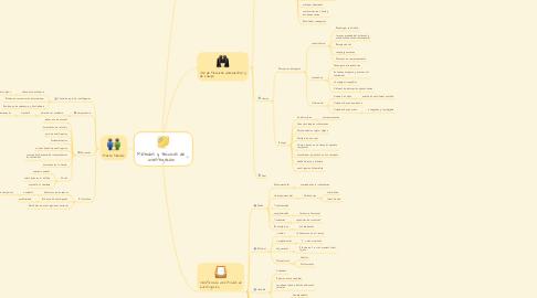 Mind Map: Métodos y técnicas de investigación