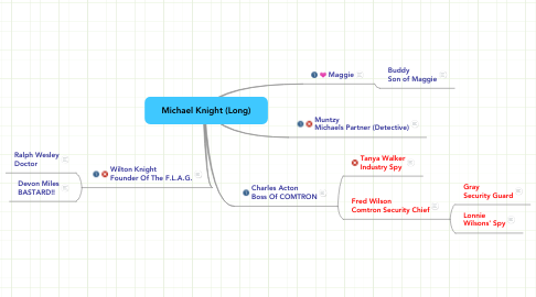 Mind Map: Michael Knight (Long)